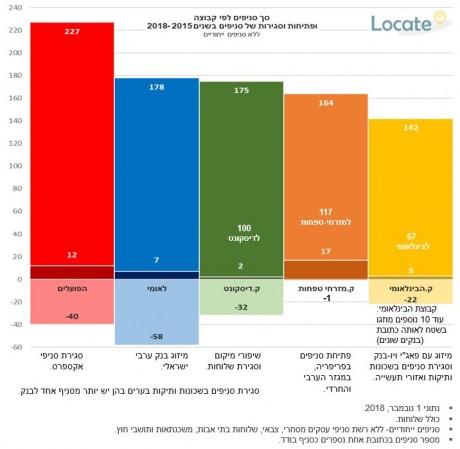 המערכת הבנקאית - שינויים בפריסת הסניפים